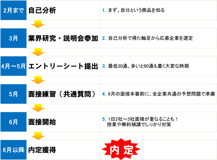 就活の流れ_改 (1)